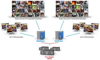 Многомониторный режим работы в системе видеонаблюдения TRASSIR