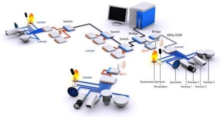 Схема системы видеонаблюдения с использованием IP-видеосерверов.