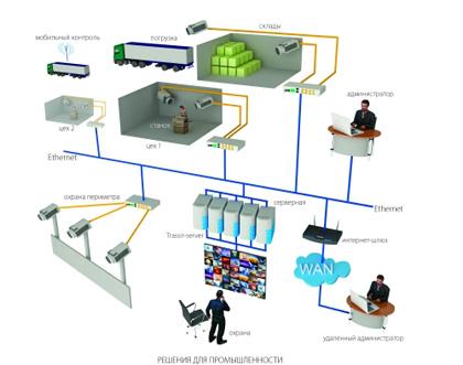 "Наша организация провела монтаж 30 IP-видеокамер на складском комплексе  ""Таврия "" ."