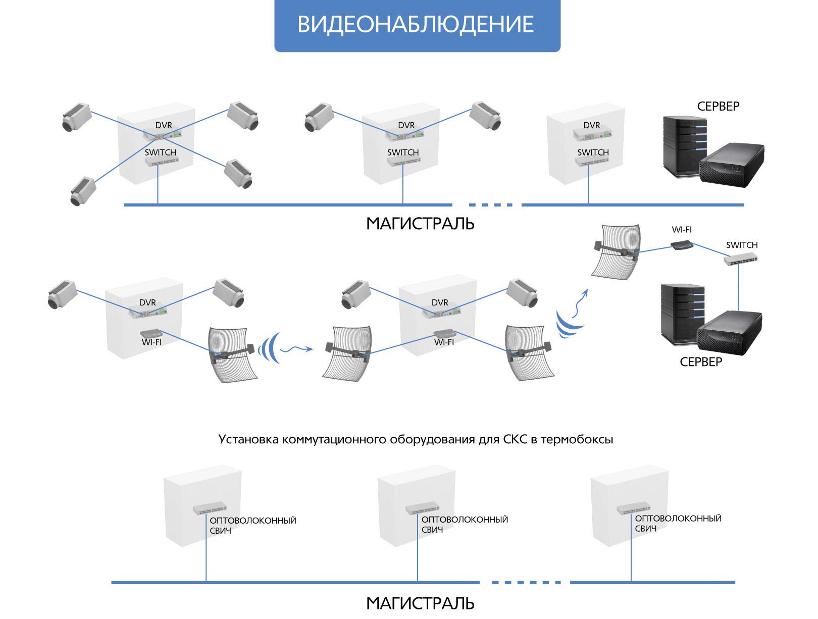 Беспроводное видеонаблюдение на базе IP видеосерверов TRASSIR.