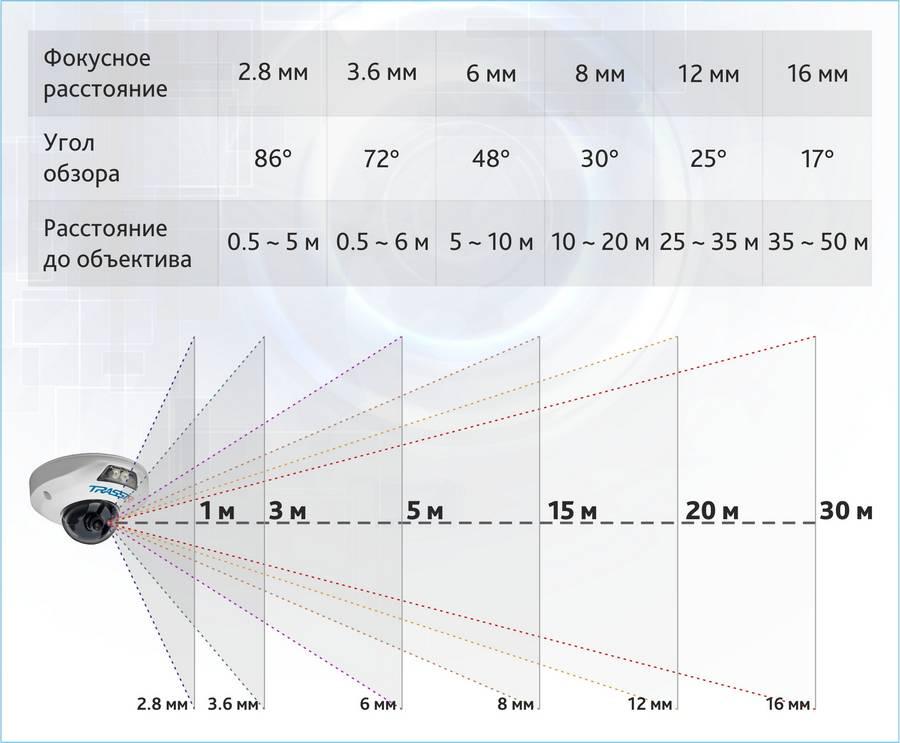 Таблица зависимости дальности и ширины охвата от фокусного расстояния