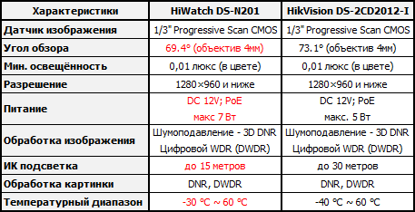 IP-камера HiWatch DS-N201